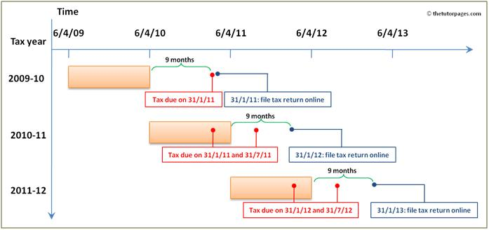 tax diagram