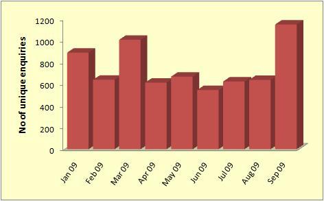 September 2009 student enquiries statistics