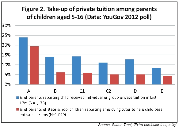 percentage of parents employing private tutors