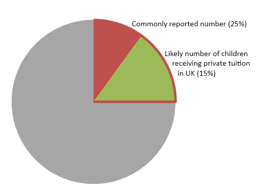 pie chart private tuition numbers